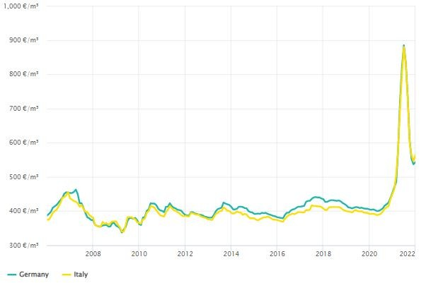 Glulam prices